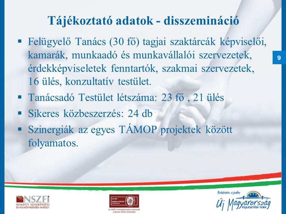 9 Tájékoztató adatok - disszemináció  Felügyelő Tanács (30 fő) tagjai szaktárcák képviselői, kamarák, munkaadó és munkavállalói szervezetek, érdekkép