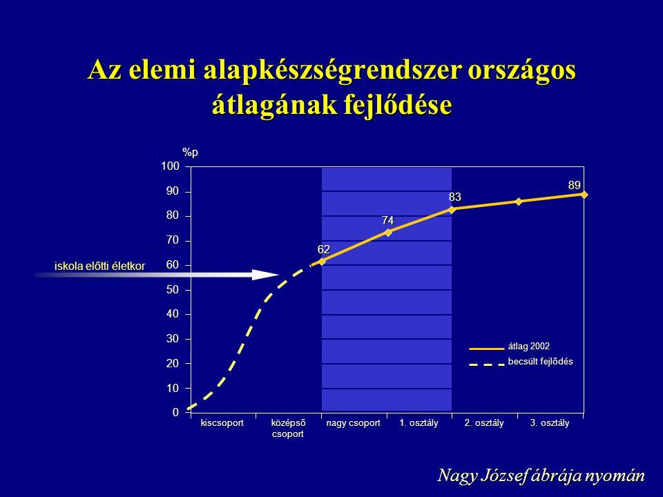 Az elemi alapkészségrendszer országos átlagának fejlődése Nagy József ábrája nyomán 100 90 80 70 60 50 40 30 20 10 0 kiscsoportközépső csoport nagy csoport1.