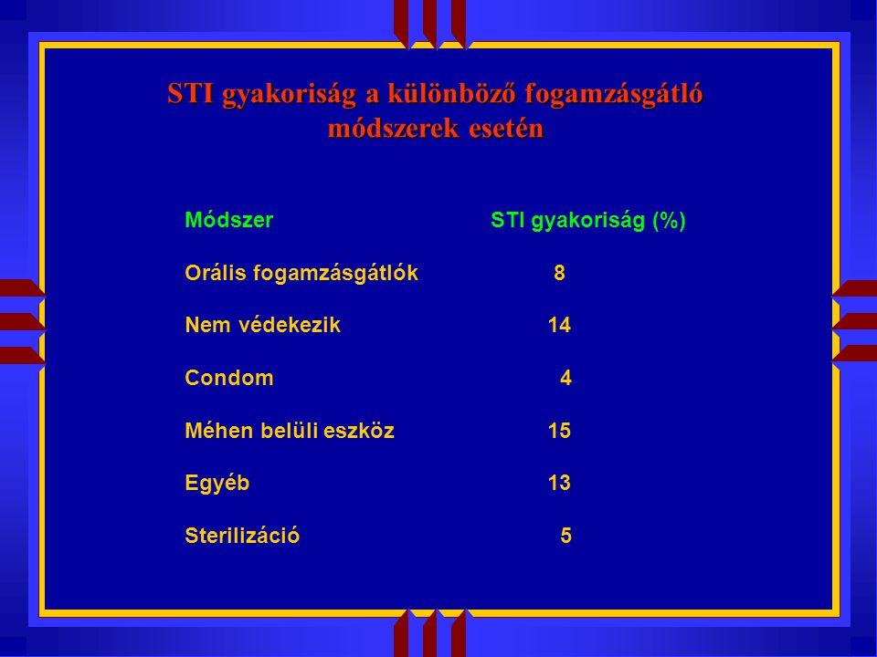 STI gyakoriság a különböző fogamzásgátló módszerek esetén Módszer STI gyakoriság (%) Orális fogamzásgátlók 8 Nem védekezik 14 Condom 4 Méhen belüli eszköz 15 Egyéb 13 Sterilizáció 5