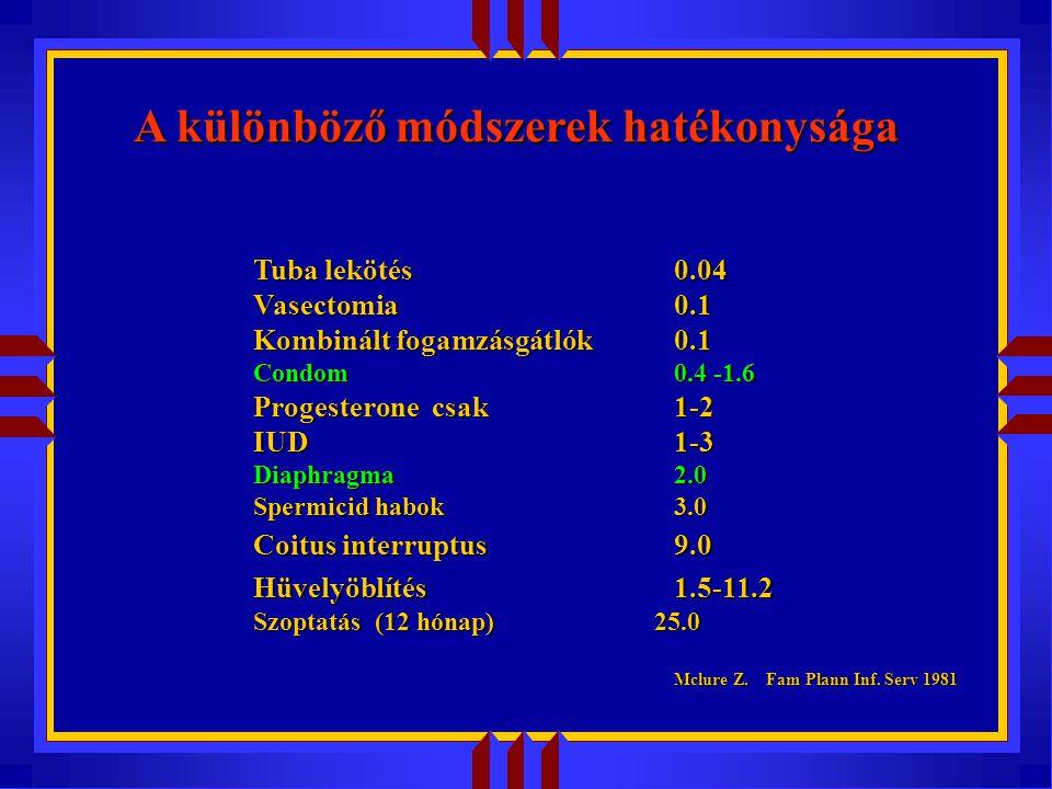 A különböző módszerek hatékonysága Tuba lekötés0.04 Vasectomia0.1 Kombinált fogamzásgátlók0.1 Condom0.4 -1.6 Progesterone csak 1-2 IUD1-3 Diaphragma2.0 Spermicid habok3.0 Coitus interruptus9.0 Hüvelyöblítés1.5-11.2 Szoptatás (12 hónap) 25.0 Mclure Z.