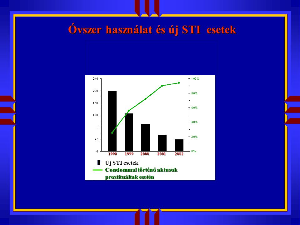 Óvszer használat és új STI esetek Új STI esetek Condommal történő aktusok prostituáltak esetén 1998 1999 2000 2001 2002 1998 1999 2000 2001 2002