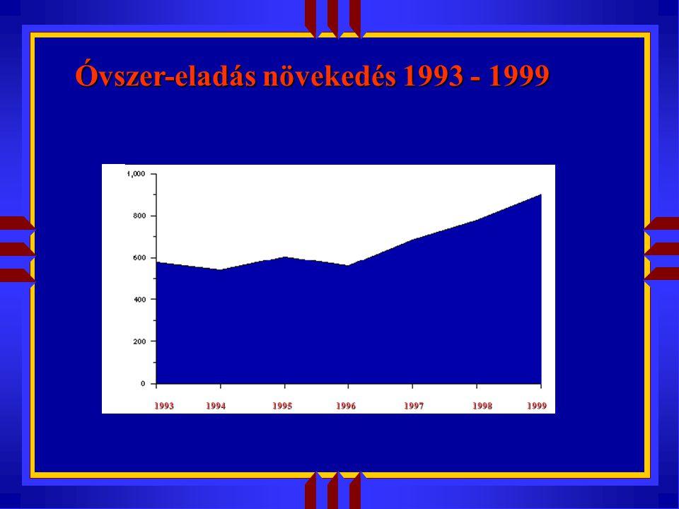 1993 1994 1995 1996 1997 1998 1999 Óvszer-eladás növekedés 1993 - 1999
