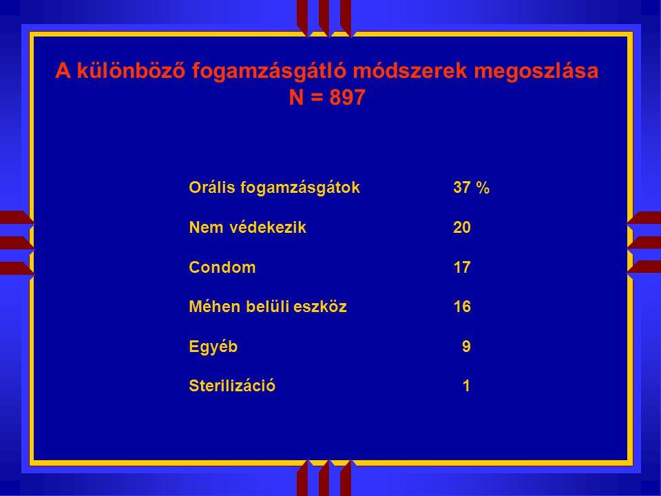 A különböző fogamzásgátló módszerek megoszlása N = 897 Orális fogamzásgátok37 % Nem védekezik20 Condom17 Méhen belüli eszköz16 Egyéb 9 Sterilizáció 1