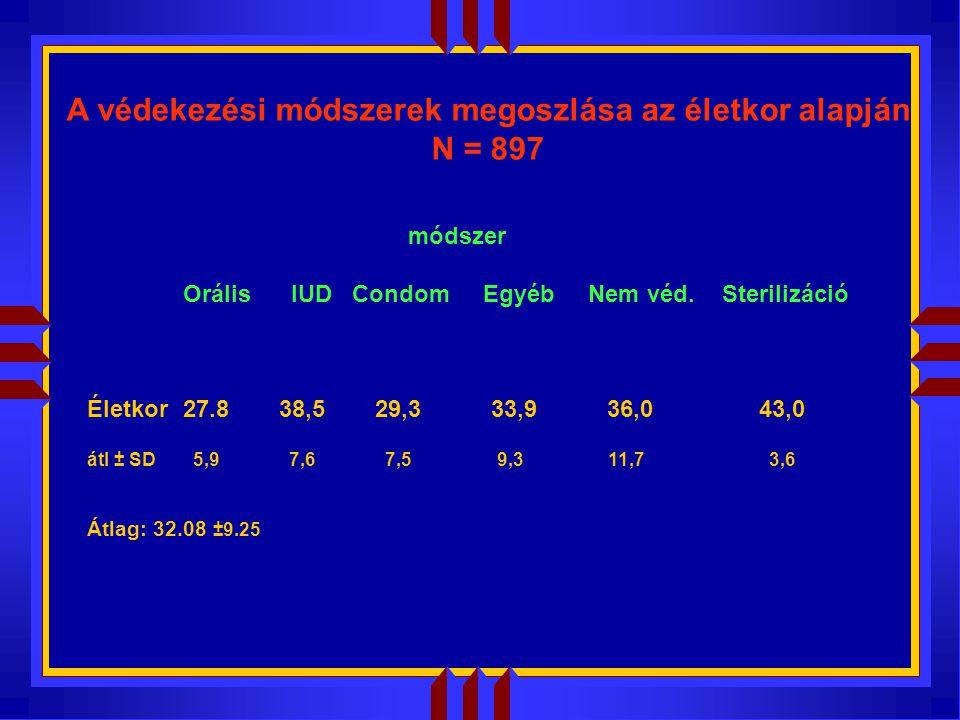 A védekezési módszerek megoszlása az életkor alapján N = 897 módszer Orális IUD Condom Egyéb Nem véd.