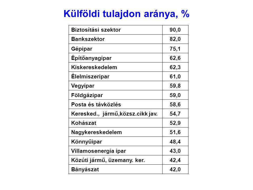 Külföldi tulajdon aránya, % Biztosítási szektor90,0 Bankszektor82,0 Gépipar75,1 Építőanyagipar62,6 Kiskereskedelem62,3 Élelmiszeripar61,0 Vegyipar59,8