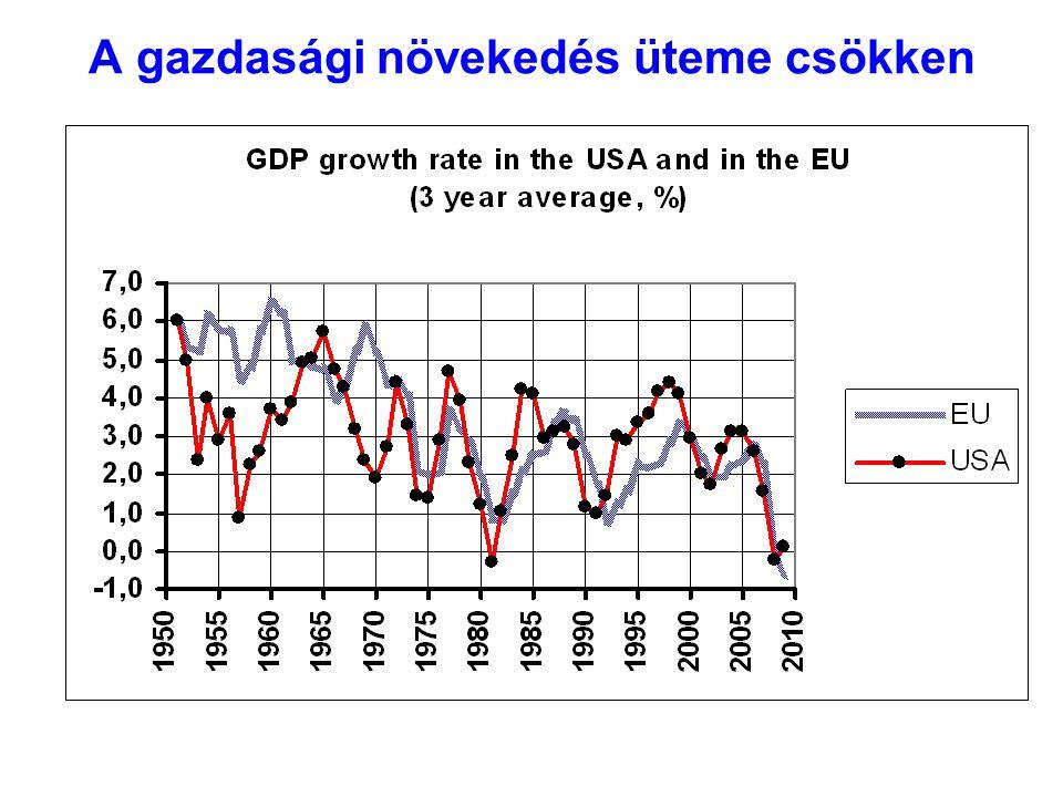A gazdasági növekedés üteme csökken