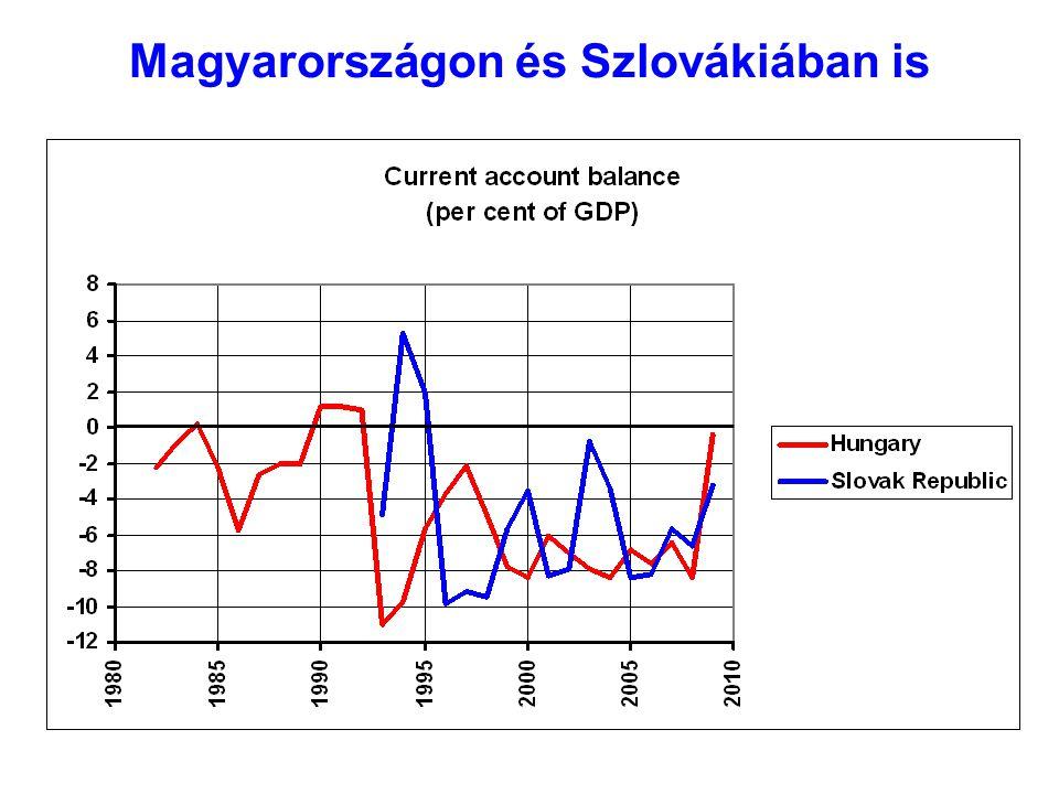 Magyarországon és Szlovákiában is