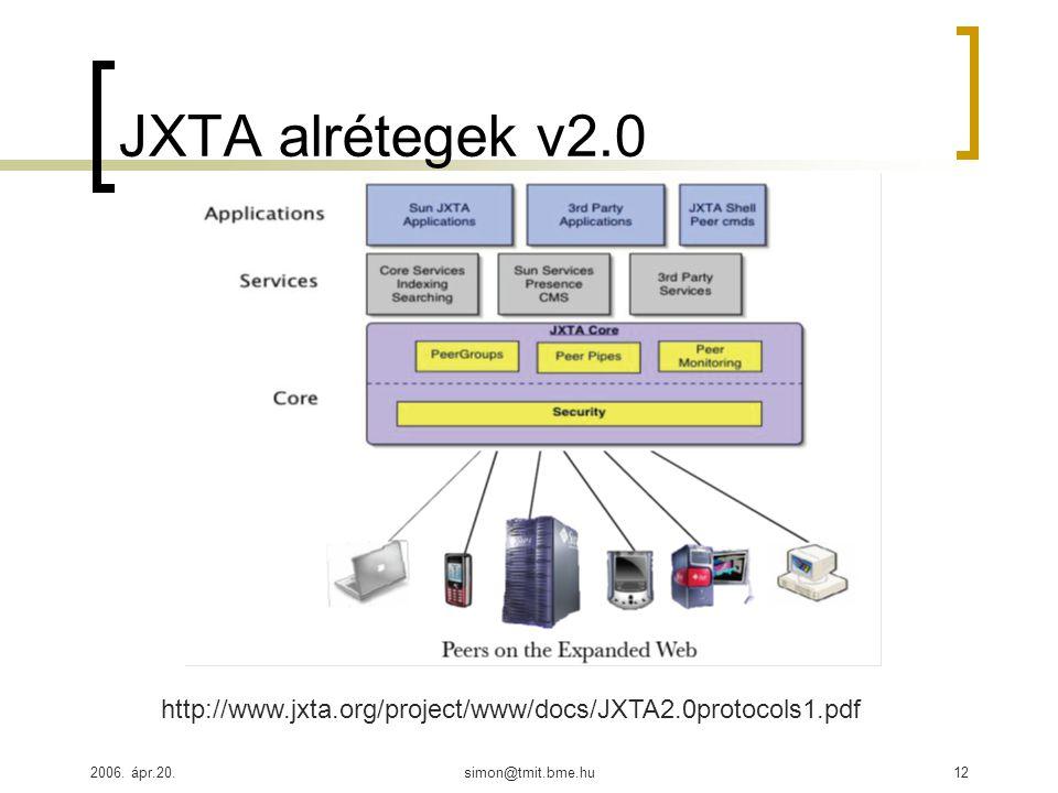 2006. ápr.20.simon@tmit.bme.hu12 JXTA alrétegek v2.0 http://www.jxta.org/project/www/docs/JXTA2.0protocols1.pdf