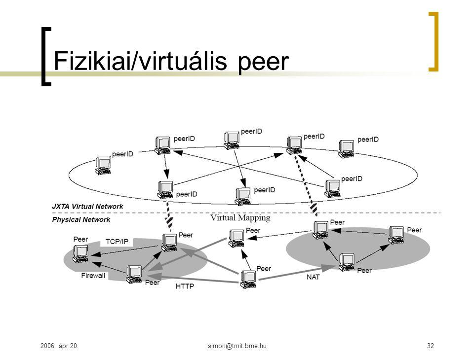 2006. ápr.20.simon@tmit.bme.hu32 Fizikiai/virtuális peer