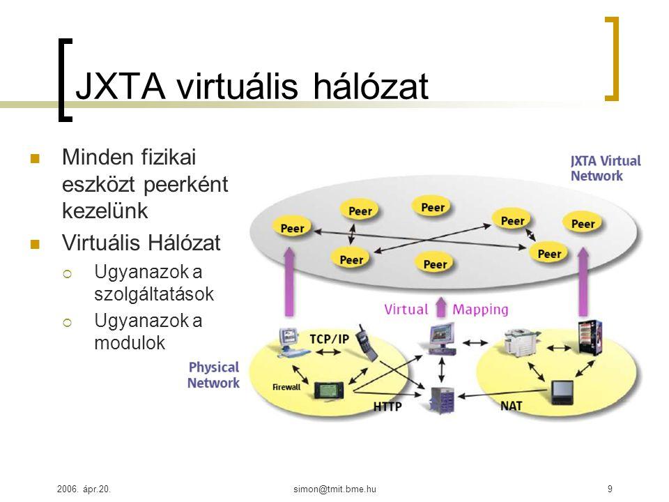 2006. ápr.20.simon@tmit.bme.hu9 JXTA virtuális hálózat Minden fizikai eszközt peerként kezelünk Virtuális Hálózat  Ugyanazok a szolgáltatások  Ugyan