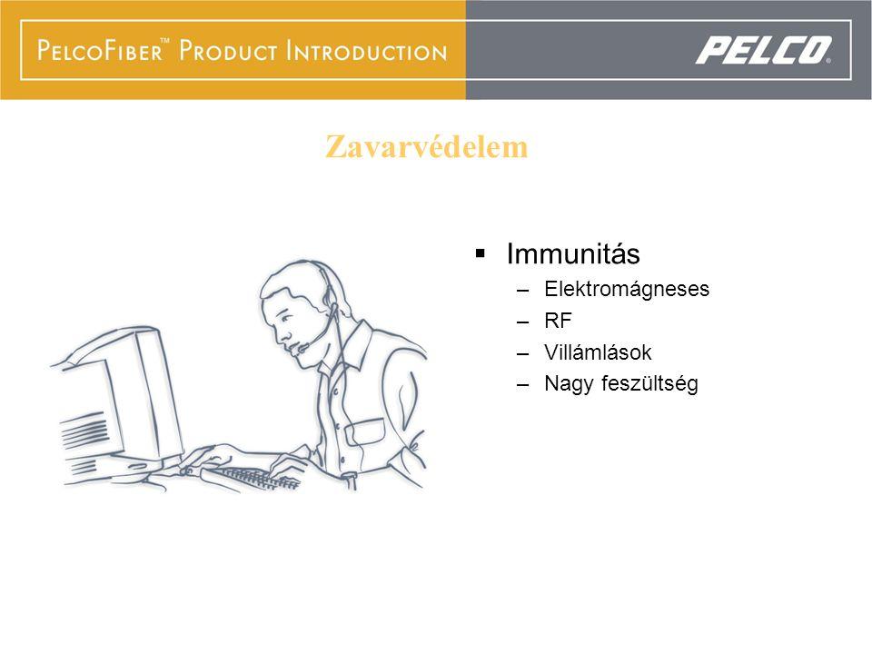 The Ultimate Protection  Immunitás –Elektromágneses –RF –Villámlások –Nagy feszültség Zavarvédelem