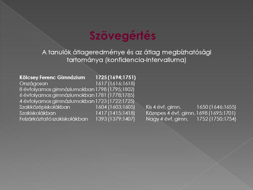 Szövegértés A tanulók átlageredménye és az átlag megbízhatósági tartománya (konfidencia-intervalluma) Kölcsey Ferenc Gimnázium 1725 (1694;1751) Országosan 1617 (1616;1618) 8 évfolyamos gimnáziumokban 1798 (1795;1802) 6 évfolyamos gimnáziumokban 1781 (1778;1785) 4 évfolyamos gimnáziumokban 1723 (1722;1725) Szakközépiskolákban 1604 (1603;1605)Kis 4 évf.