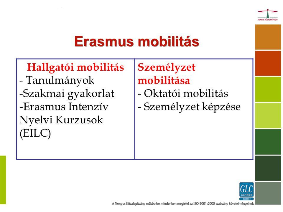 Erasmus mobilitás Hallgatói mobilitás - Tanulmányok -Szakmai gyakorlat -Erasmus Intenzív Nyelvi Kurzusok (EILC) Személyzet mobilitása - Oktatói mobilitás - Személyzet képzése