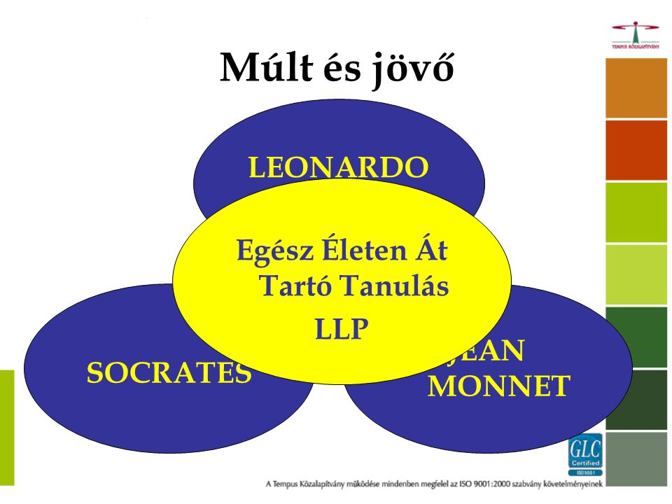 LLL program Időtartam: 2007-2013 Költségvetés: 6.9 Mrd euró Részt vevő országok: 27 EU-tagállam Időtartam: 2007-2013 Költségvetés: 6.9 Mrd euró Részt vevő országok: 27 EU-tagállam Résztvehetnek még: Norvégia, Izland és Liechtenstein Törökország (Nyugat-Balkán országai) Résztvehetnek még: Norvégia, Izland és Liechtenstein Törökország (Nyugat-Balkán országai)