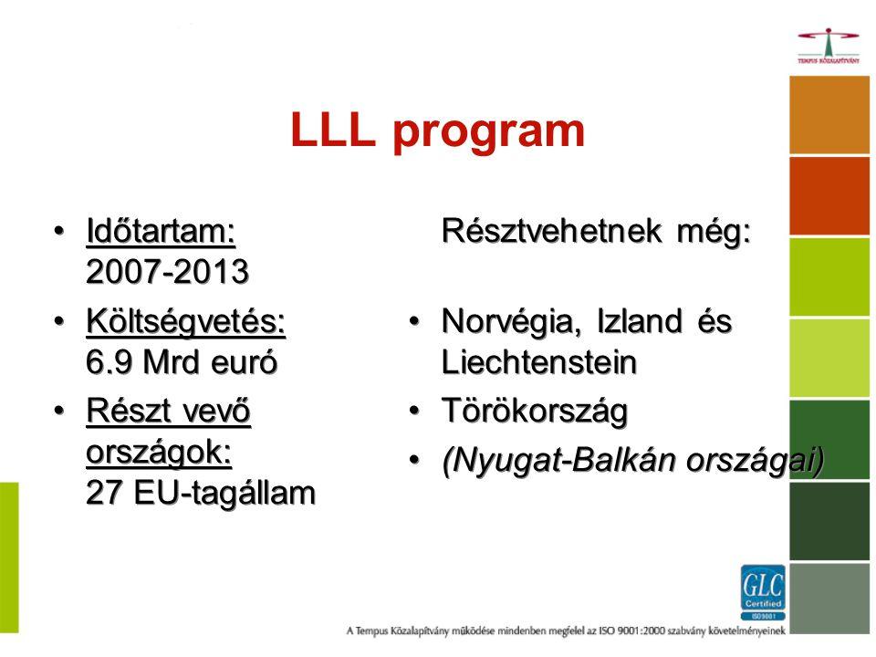Az LLL program Comenius Közoktatás Erasmus Felsőoktatás és felsőfokú szakképzés Leonardo da Vinci Grundtvig Felnőttoktatá s Horizontális program 4 elem – Szakmapolitika; Nyelvtanulás; IKT; Valorizáció