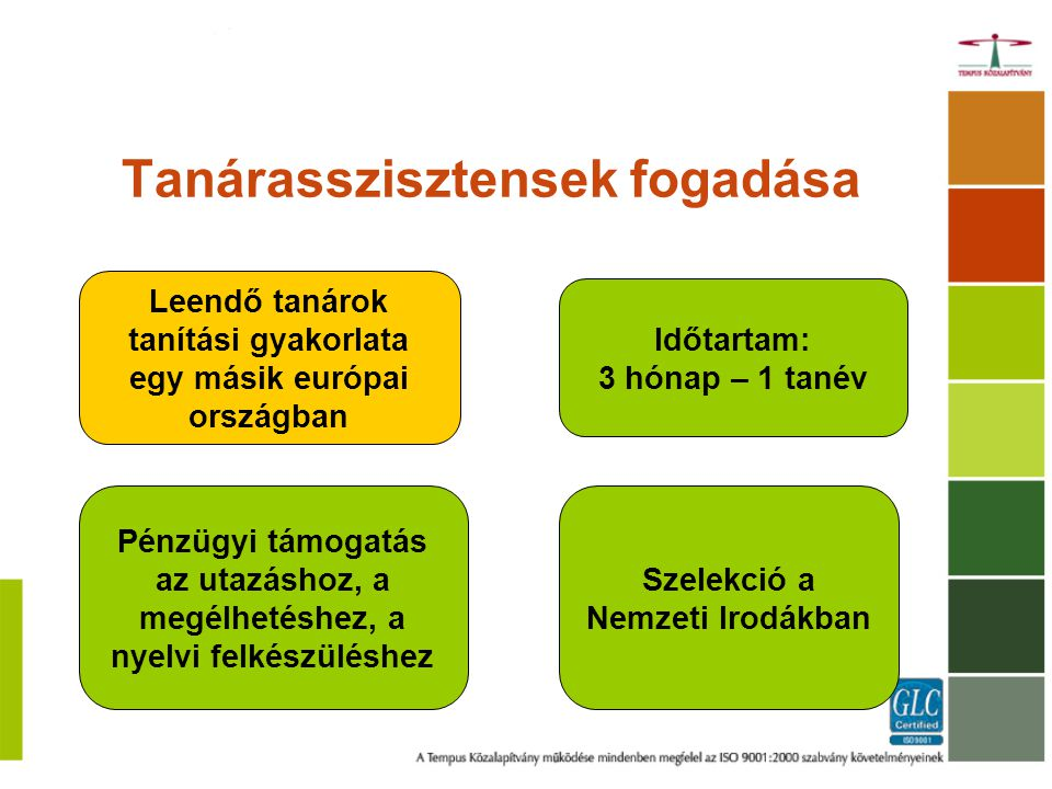 Tanárasszisztensek fogadása Leendő tanárok tanítási gyakorlata egy másik európai országban Időtartam: 3 hónap – 1 tanév Pénzügyi támogatás az utazáshoz, a megélhetéshez, a nyelvi felkészüléshez Szelekció a Nemzeti Irodákban