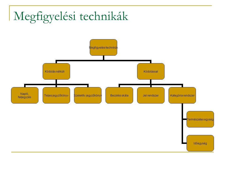 Megfigyelési technikák Kódolás nélküli Napló, feljegyzés Teljes jegyzőkönyv Szelektív jegyzőkönyv Kódolással Becslési skála Jel rendszer Kategória ren