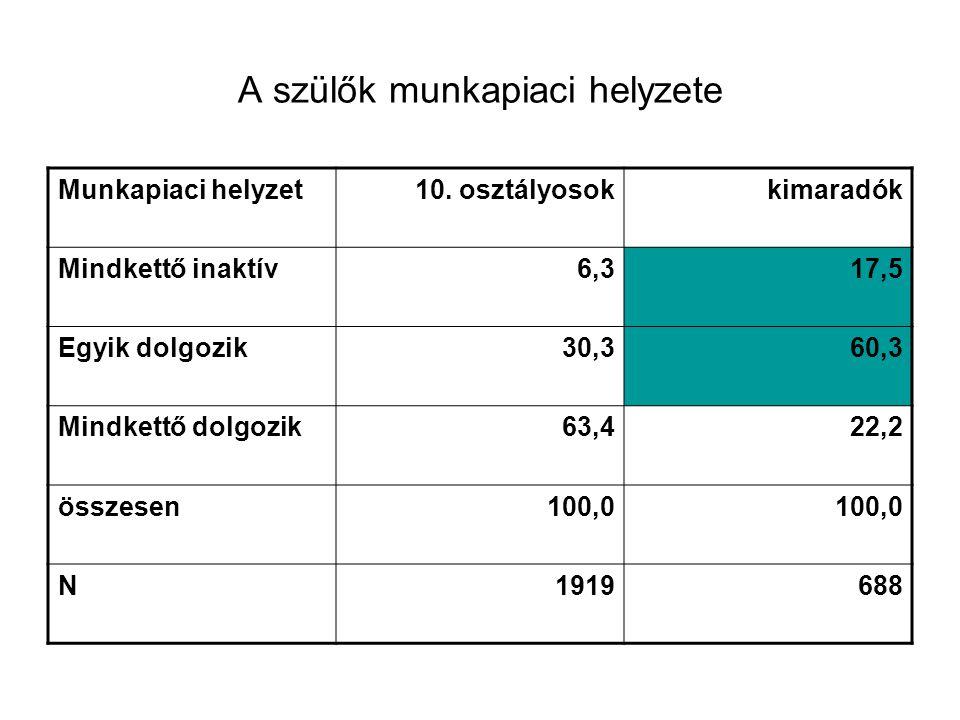 A szülők munkapiaci helyzete Munkapiaci helyzet10. osztályosokkimaradók Mindkettő inaktív6,317,5 Egyik dolgozik30,360,3 Mindkettő dolgozik63,422,2 öss