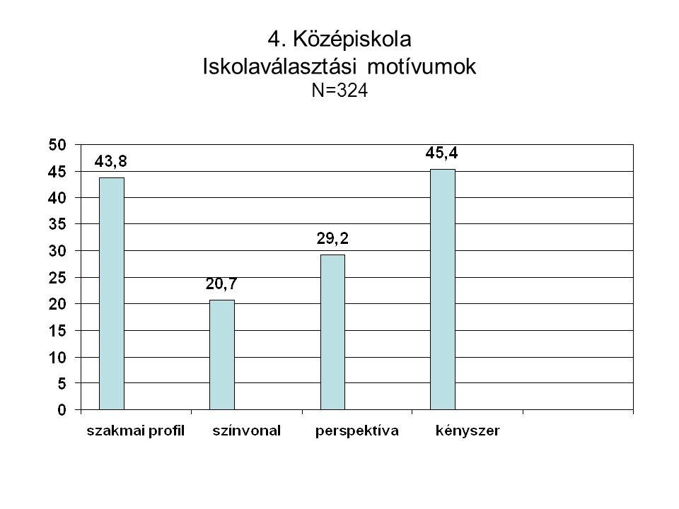 4. Középiskola Iskolaválasztási motívumok N=324
