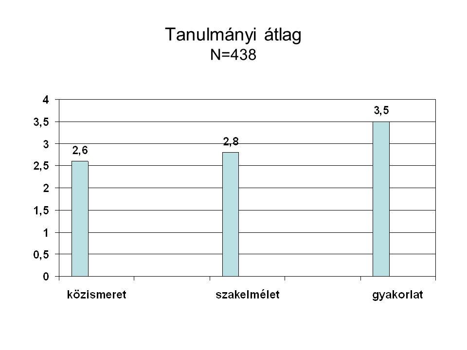 Tanulmányi átlag N=438
