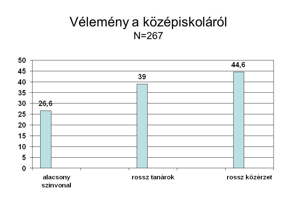 Vélemény a középiskoláról N=267