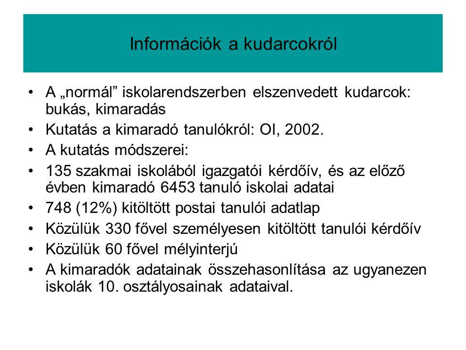 """Információk a kudarcokról A """"normál"""" iskolarendszerben elszenvedett kudarcok: bukás, kimaradás Kutatás a kimaradó tanulókról: OI, 2002. A kutatás móds"""