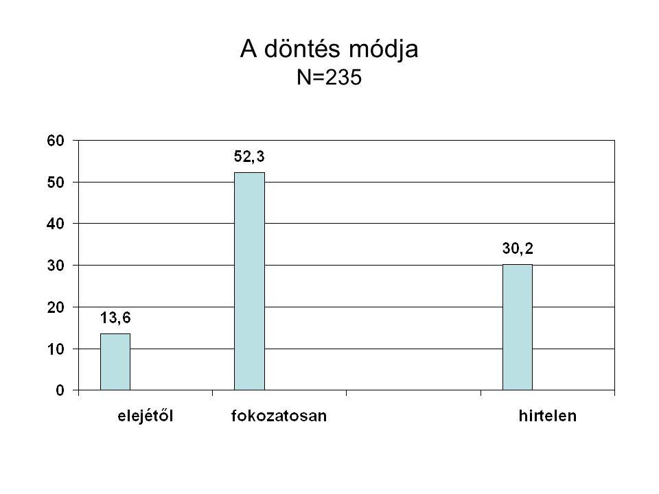 A döntés módja N=235