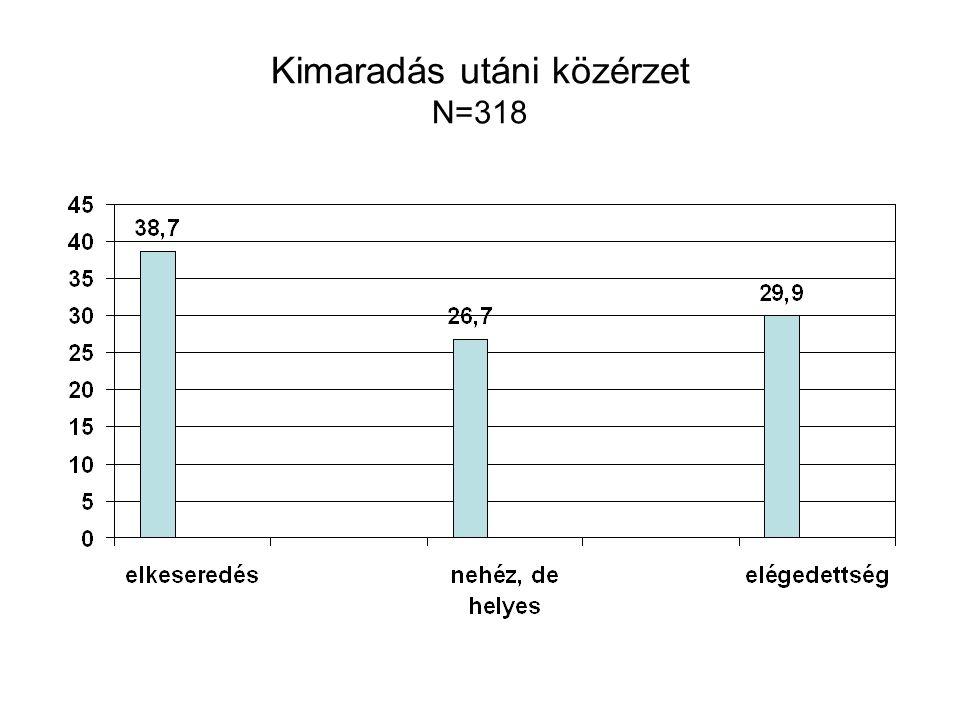 Kimaradás utáni közérzet N=318