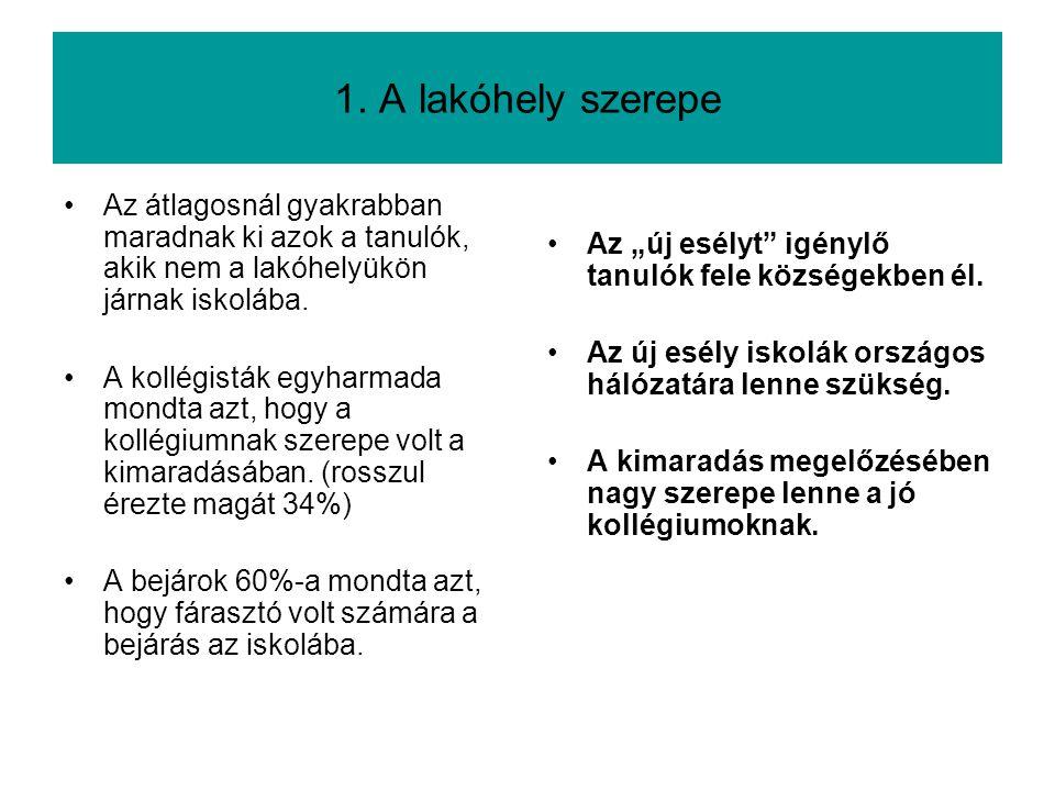 1. A lakóhely szerepe Az átlagosnál gyakrabban maradnak ki azok a tanulók, akik nem a lakóhelyükön járnak iskolába. A kollégisták egyharmada mondta az