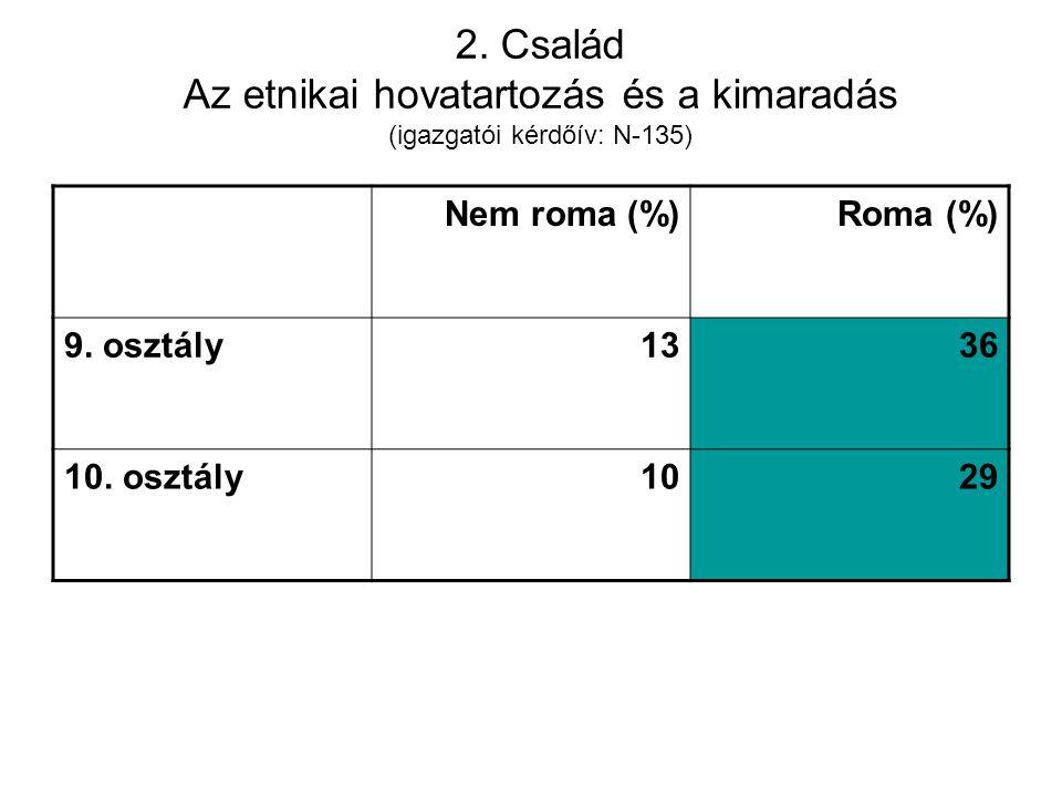 2. Család Az etnikai hovatartozás és a kimaradás (igazgatói kérdőív: N-135) Nem roma (%)Roma (%) 9. osztály1336 10. osztály1029