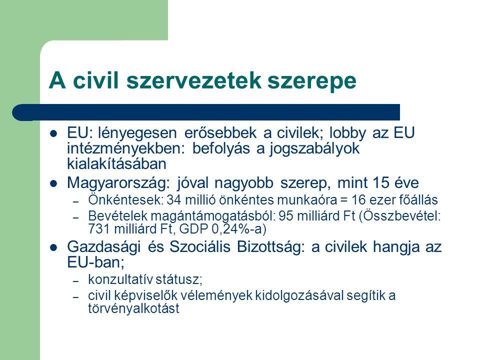 A civil szervezetek szerepe EU: lényegesen erősebbek a civilek; lobby az EU intézményekben: befolyás a jogszabályok kialakításában Magyarország: jóval
