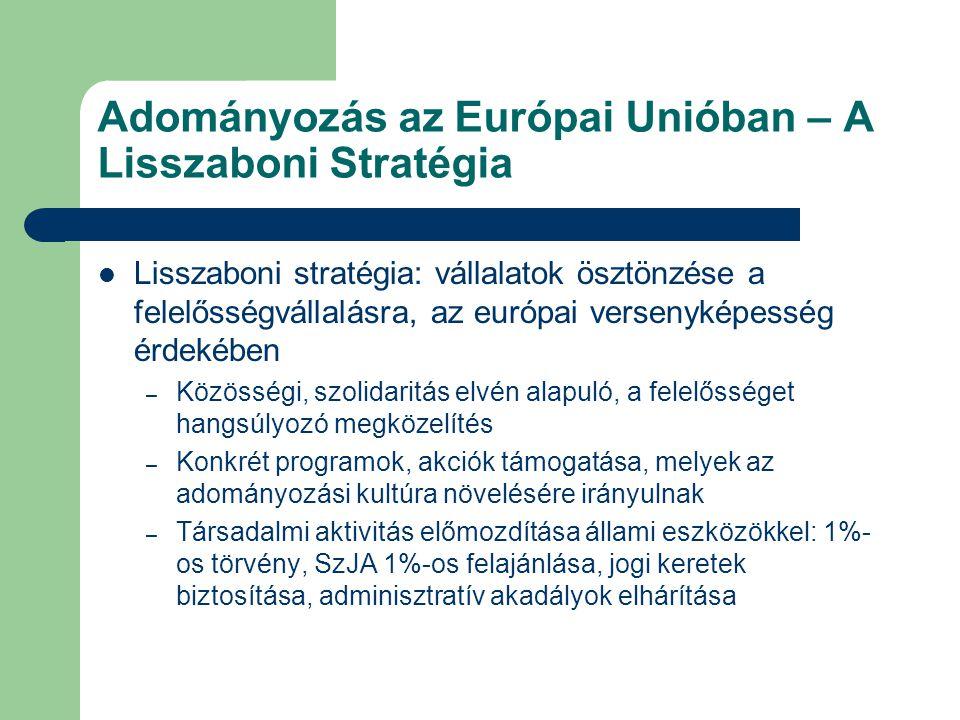 Adományozás az Európai Unióban – A Lisszaboni Stratégia Lisszaboni stratégia: vállalatok ösztönzése a felelősségvállalásra, az európai versenyképesség