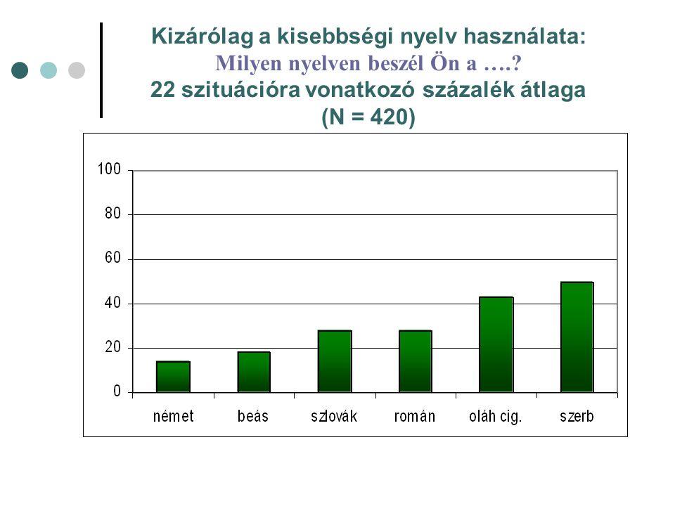 Kizárólag a kisebbségi nyelv használata: Milyen nyelven beszél Ön a ….? 22 szituációra vonatkozó százalék átlaga (N = 420)