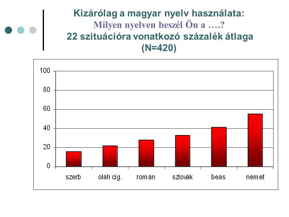 Kizárólag a magyar nyelv használata: Milyen nyelven beszél Ön a ….? 22 szituációra vonatkozó százalék átlaga (N=420)