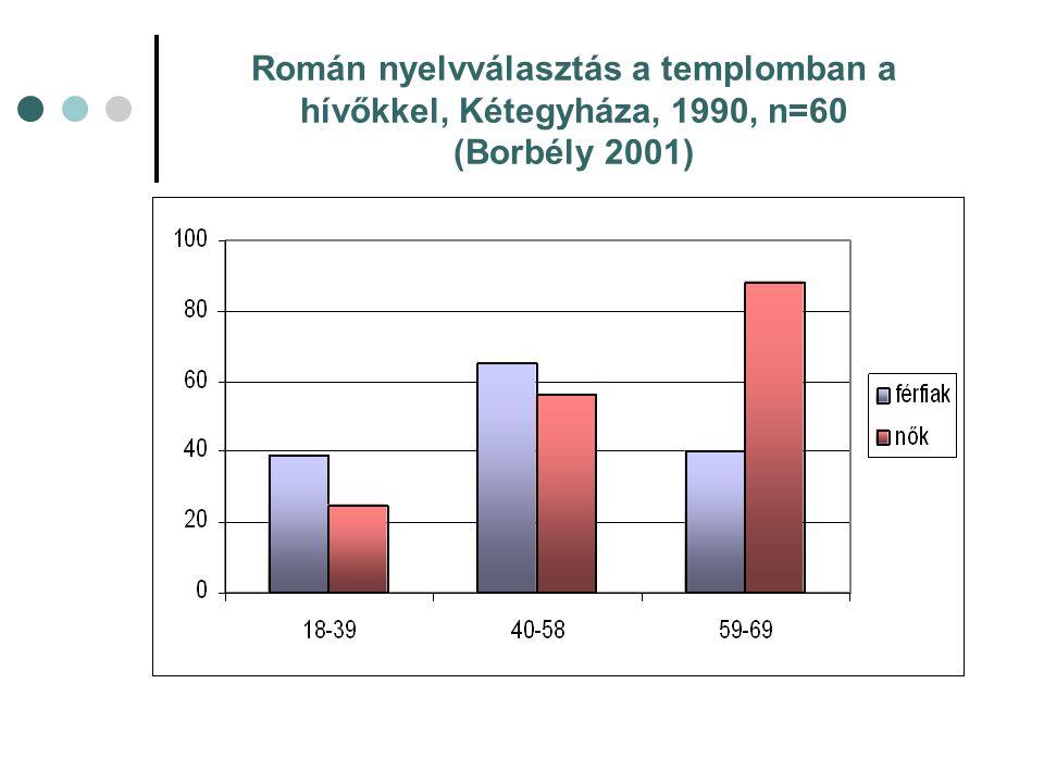 Román nyelvválasztás a templomban a hívőkkel, Kétegyháza, 1990, n=60 (Borbély 2001)