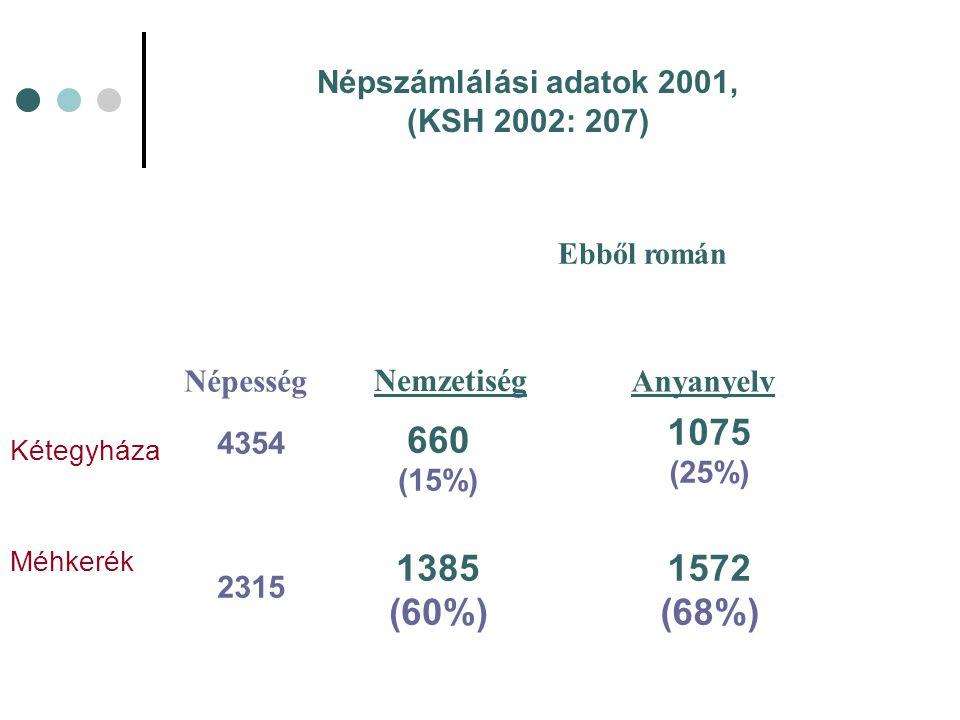 Népszámlálási adatok 2001, (KSH 2002: 207) Ebből román Népesség NemzetiségAnyanyelv Kétegyháza 4354 660 (15%) 1075 (25%) Méhkerék 2315 1385 (60%) 1572