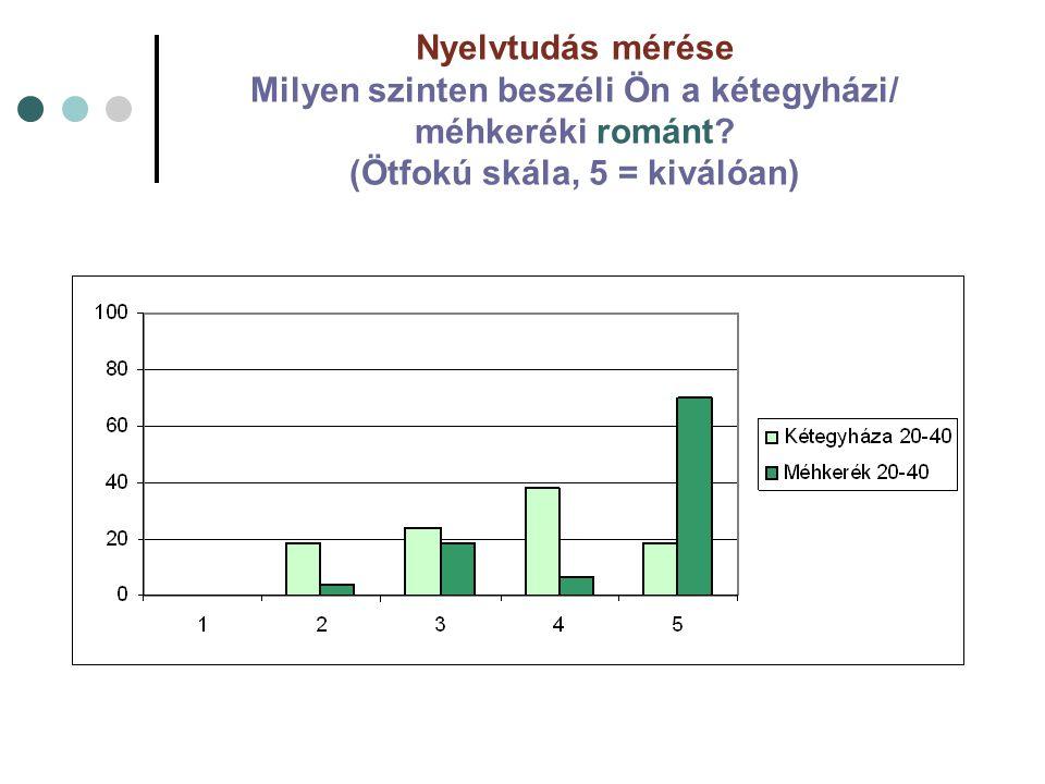 Nyelvtudás mérése Milyen szinten beszéli Ön a kétegyházi/ méhkeréki románt? (Ötfokú skála, 5 = kiválóan)