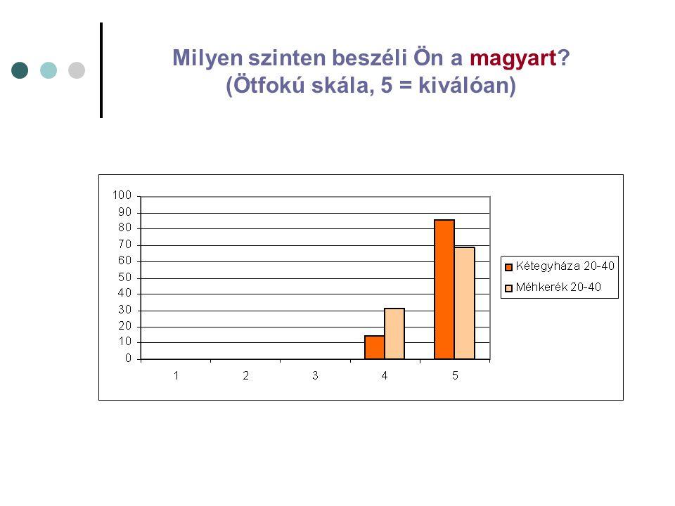 Milyen szinten beszéli Ön a magyart (Ötfokú skála, 5 = kiválóan)