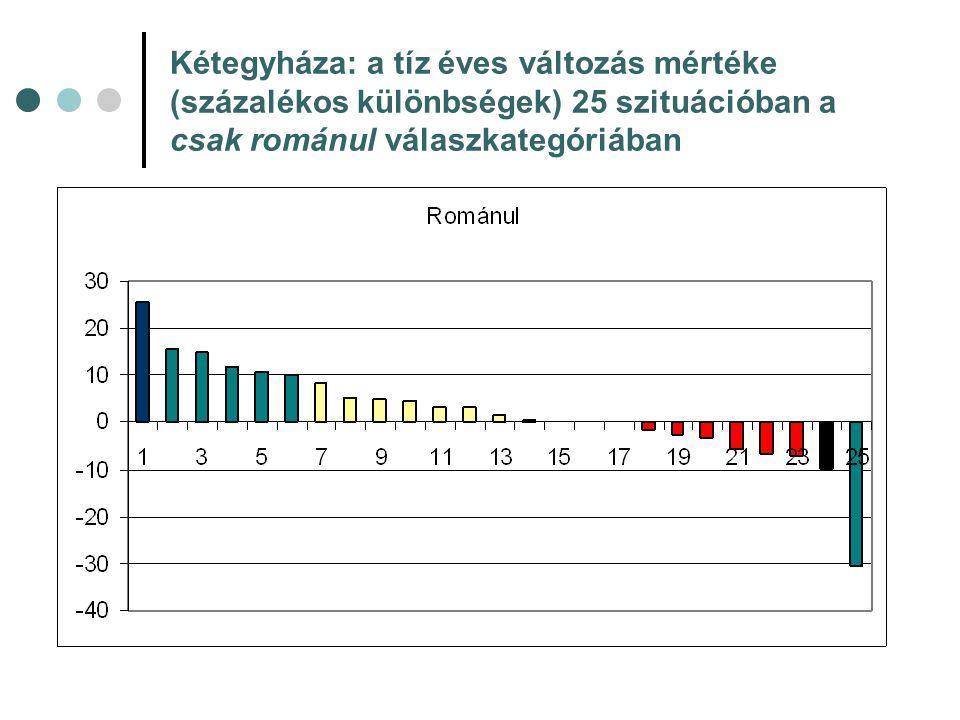 Kétegyháza: a tíz éves változás mértéke (százalékos különbségek) 25 szituációban a csak románul válaszkategóriában