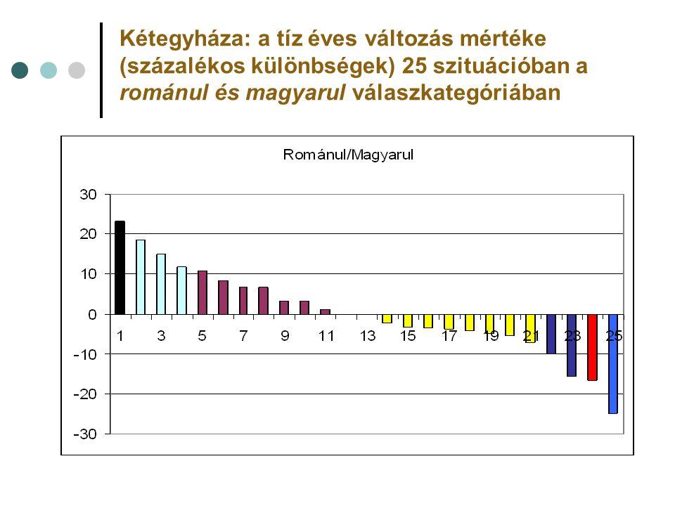 Kétegyháza: a tíz éves változás mértéke (százalékos különbségek) 25 szituációban a románul és magyarul válaszkategóriában