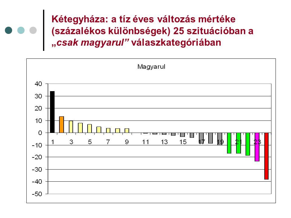 """Kétegyháza: a tíz éves változás mértéke (százalékos különbségek) 25 szituációban a """"csak magyarul"""" válaszkategóriában"""