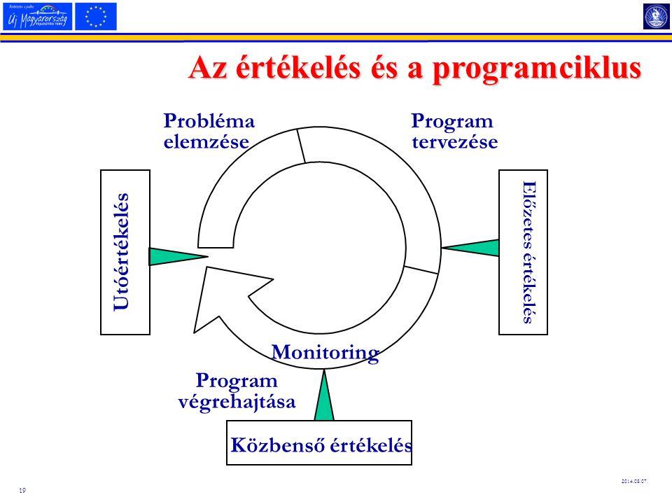 19 2014.08.07. Az értékelés és a programciklus Probléma elemzése Program tervezése Program végrehajtása Előzetes értékelés Utóértékelés Monitoring Köz