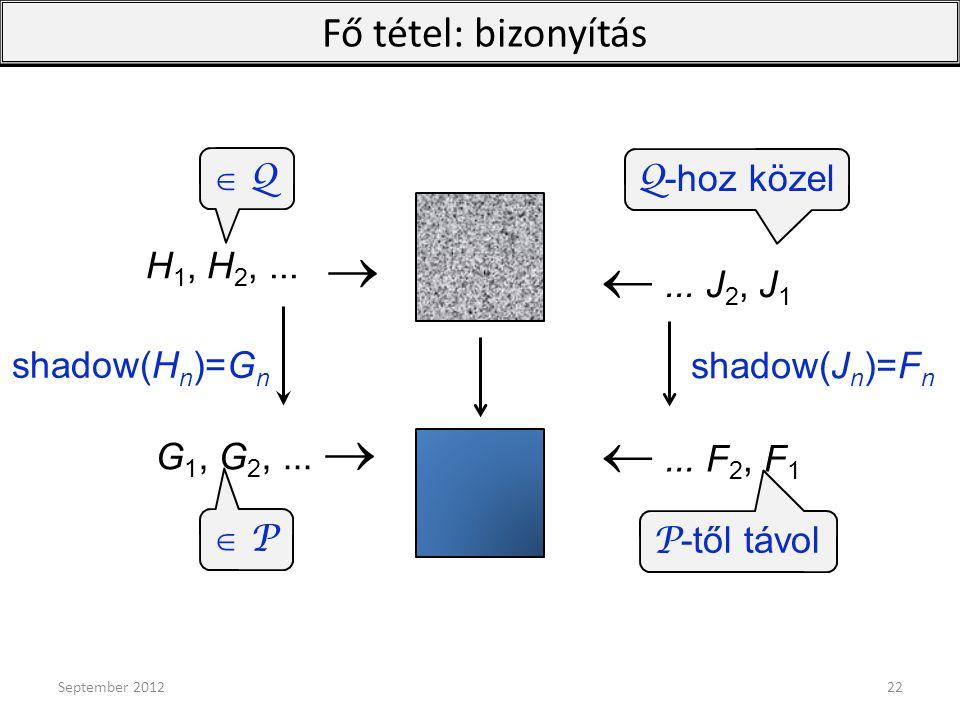 H 1, H 2,...  Q Q shadow(H n )=G n ... J 2, J 1 shadow(J n )=F n Q -hoz közel G 1, G 2,...  ... F 2, F 1  P P P -től távol  Fő tétel: bizonyít
