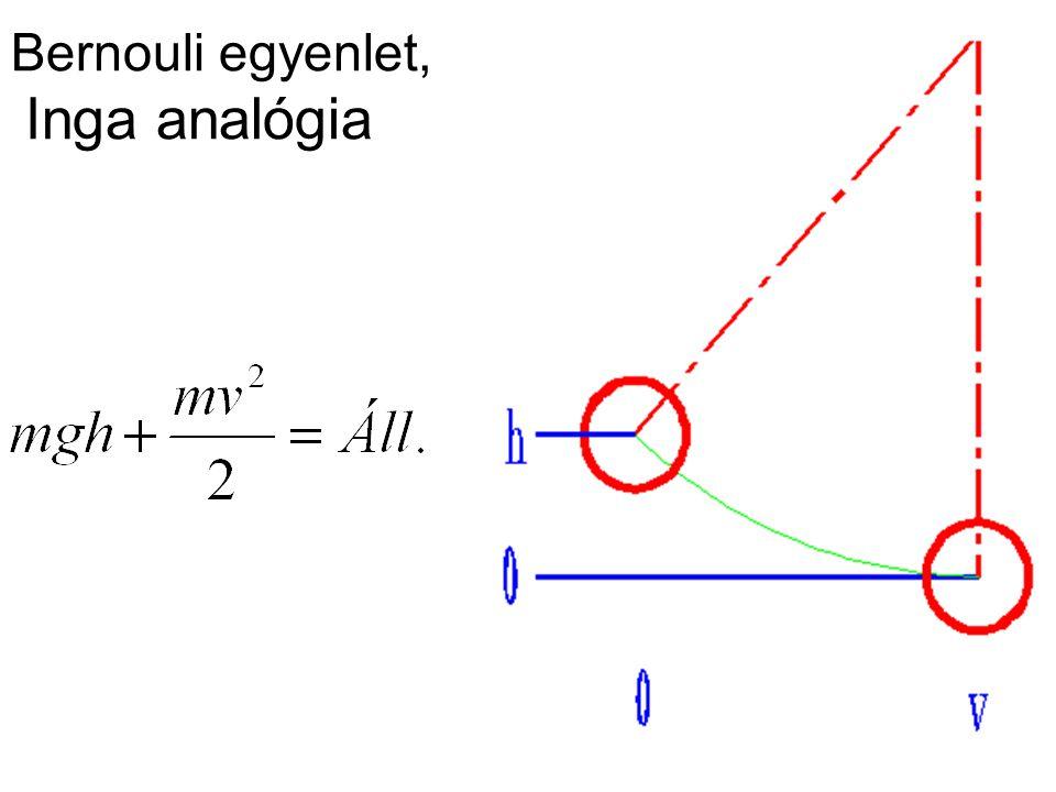 Bernouli egyenlet, Inga analógia