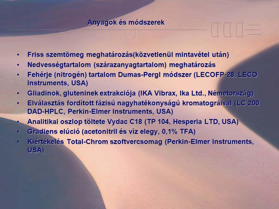 Anyagok és módszerek Friss szemtömeg meghatározás(közvetlenül mintavétel után)Friss szemtömeg meghatározás(közvetlenül mintavétel után) Nedvességtartalom (szárazanyagtartalom) meghatározásNedvességtartalom (szárazanyagtartalom) meghatározás Fehérje (nitrogén) tartalom Dumas-Pergl módszer (LECOFP-28, LECO Instruments, USA)Fehérje (nitrogén) tartalom Dumas-Pergl módszer (LECOFP-28, LECO Instruments, USA) Gliadinok, gluteninek extrakciója (IKA Vibrax, Ika Ltd., Németország)Gliadinok, gluteninek extrakciója (IKA Vibrax, Ika Ltd., Németország) Elválasztás fordított fázisú nagyhatékonyságú kromatográival (LC 200 DAD-HPLC, Perkin-Elmer Instruments, USA)Elválasztás fordított fázisú nagyhatékonyságú kromatográival (LC 200 DAD-HPLC, Perkin-Elmer Instruments, USA) Analitikai oszlop töltete Vydac C18 (TP 104, Hesperia LTD, USA)Analitikai oszlop töltete Vydac C18 (TP 104, Hesperia LTD, USA) Gradiens elúció (acetonitril és víz elegy, 0,1% TFA)Gradiens elúció (acetonitril és víz elegy, 0,1% TFA) Kiértékelés Total-Chrom szoftvercsomag (Perkin-Elmer Instruments, USA)Kiértékelés Total-Chrom szoftvercsomag (Perkin-Elmer Instruments, USA)