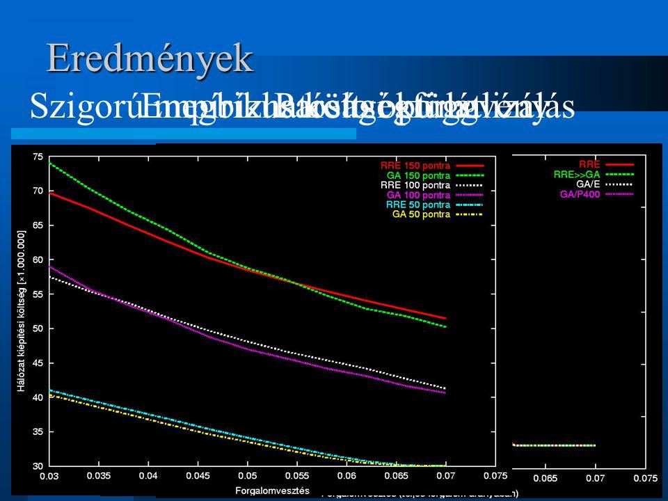 Eredmények Empírikus költségfüggvényPareto optimalizálásSzigorú megbízhatósági korlát