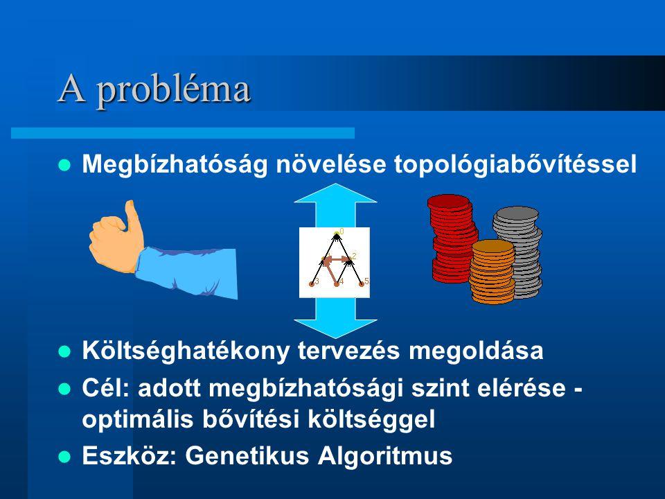 Megbízhatóság növelése topológiabővítéssel Költséghatékony tervezés megoldása Cél: adott megbízhatósági szint elérése - optimális bővítési költséggel Eszköz: Genetikus Algoritmus A probléma