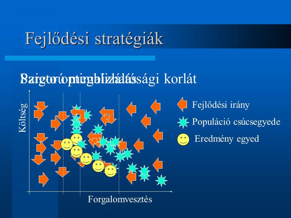 Fejlődési stratégiák Forgalomvesztés Költség Fejlődési irány Populáció csúcsegyede Eredmény egyed Szigorú megbízhatósági korlátPareto optimalizálás