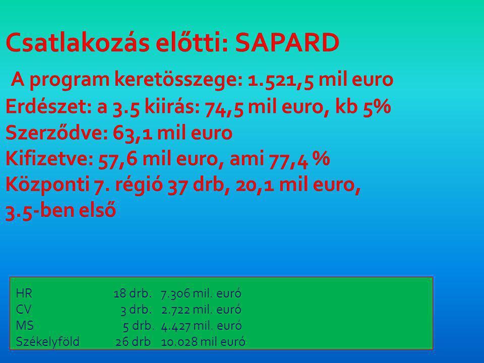 HR 18 drb.7.306 mil. euró CV 3 drb.2.722 mil. euró MS 5 drb.4.427 mil.