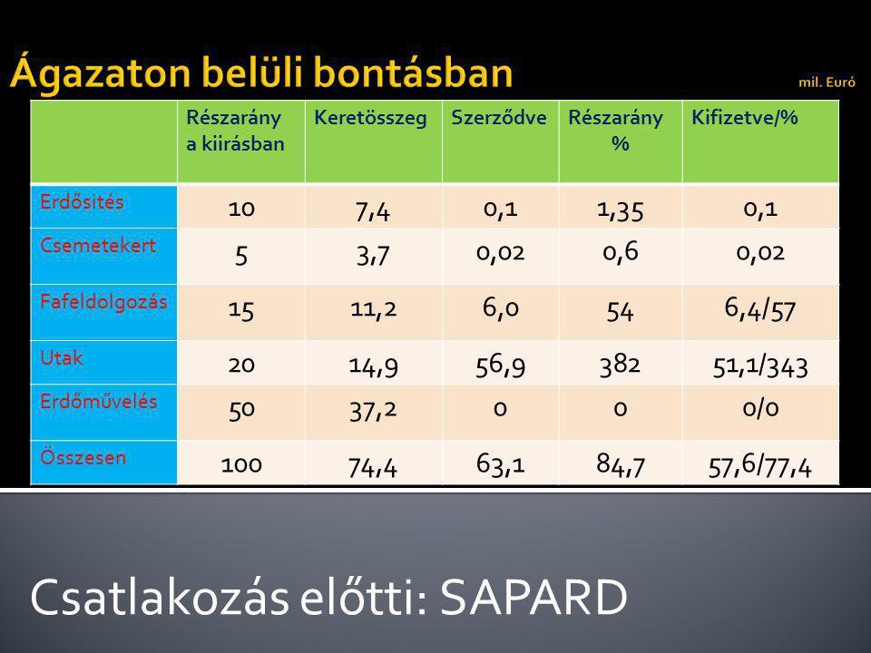 Csatlakozás előtti: SAPARD Részarány a kiirásban KeretösszegSzerződveRészarány % Kifizetve/% Erdősités 107,40,11,350,1 Csemetekert 53,70,020,60,02 Fafeldolgozás 1511,26,0546,4/57 Utak 2014,956,938251,1/343 Erdőművelés 5037,2000/0 Összesen 10074,463,184,757,6/77,4